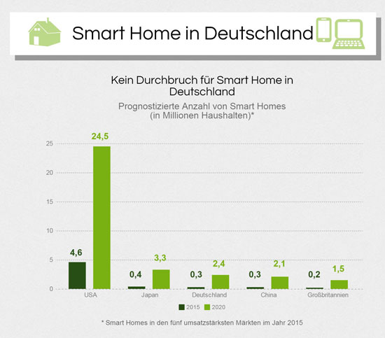 smart-home-deutschland
